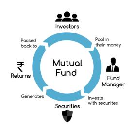 Investing Service