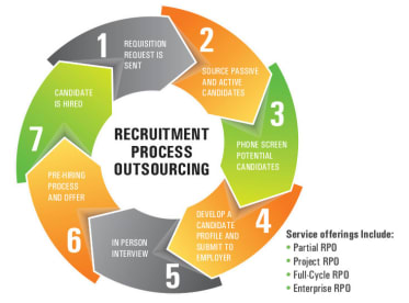 Resource & Solutions   Recruitment Services